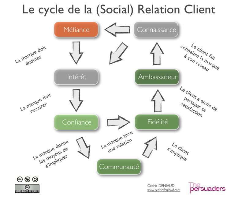 Relation client une relation sceller pictures to pin on for Relation sociale