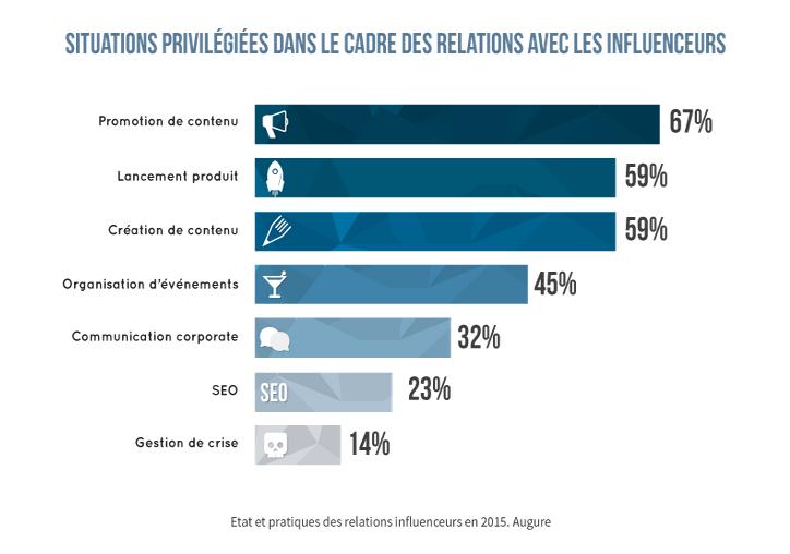 relation-influenceurs-situations-privilégiées