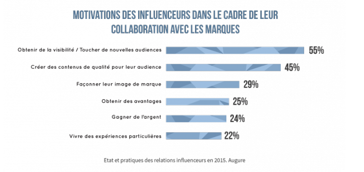 motivation-influenceurs