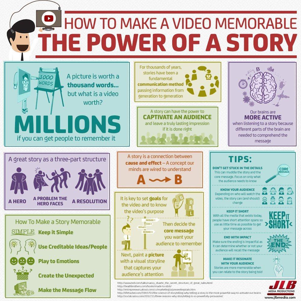 Comment rendre une vidéo mémorable : le pouvoir des histoires