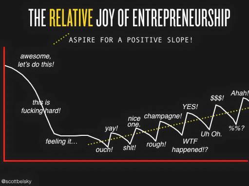 The relative joy of entrepreneurship
