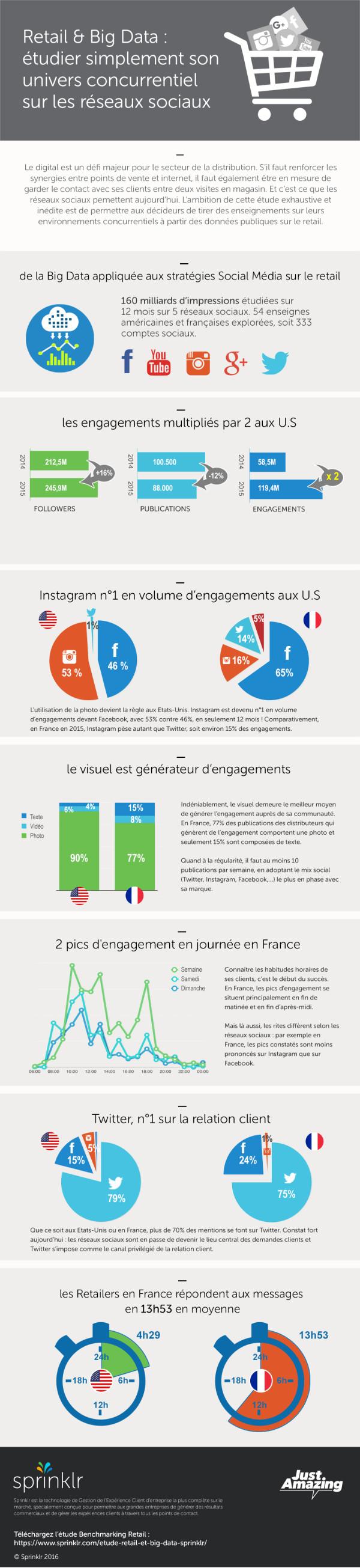 Retail & réseaux sociaux en 2016