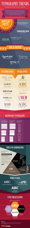 Tendances typographiques en 2016