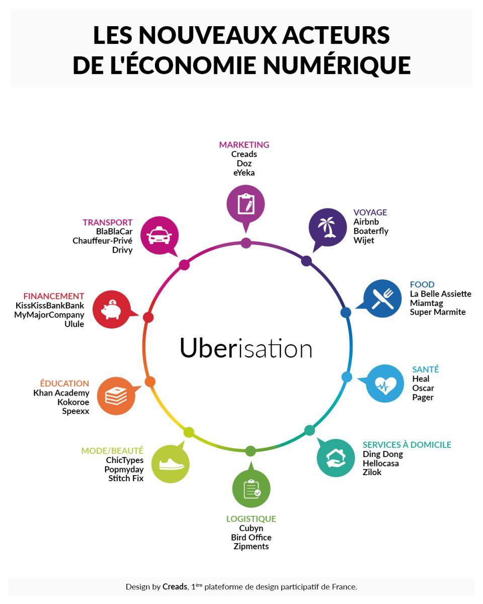 Les nouveaux acteurs de l'économie numérique