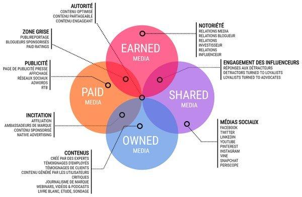 Earned, Paid, Shared, Owned