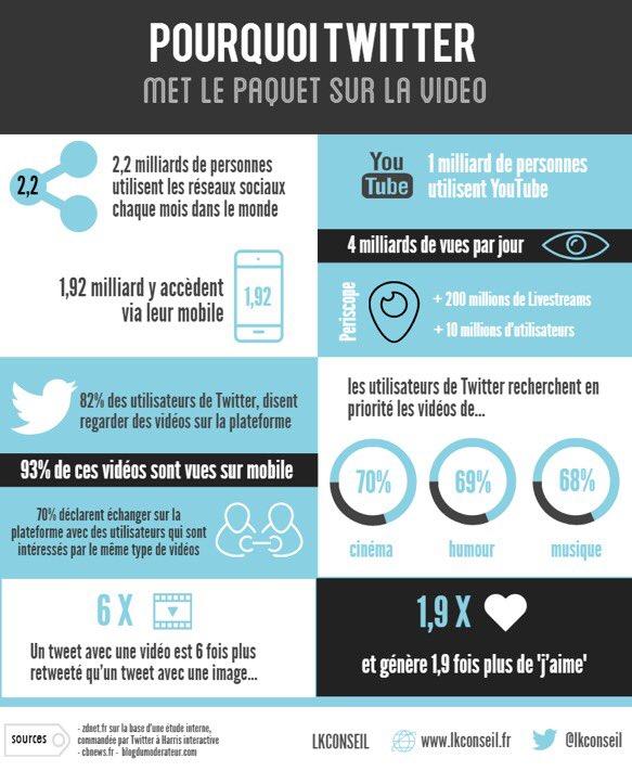 Un tweet avec une vidéo serait 6 fois plus retweeté qu'un tweet avec une image !