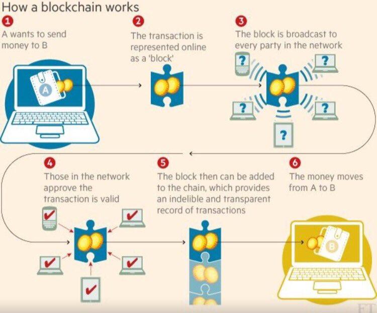 blockchain-en-une-image