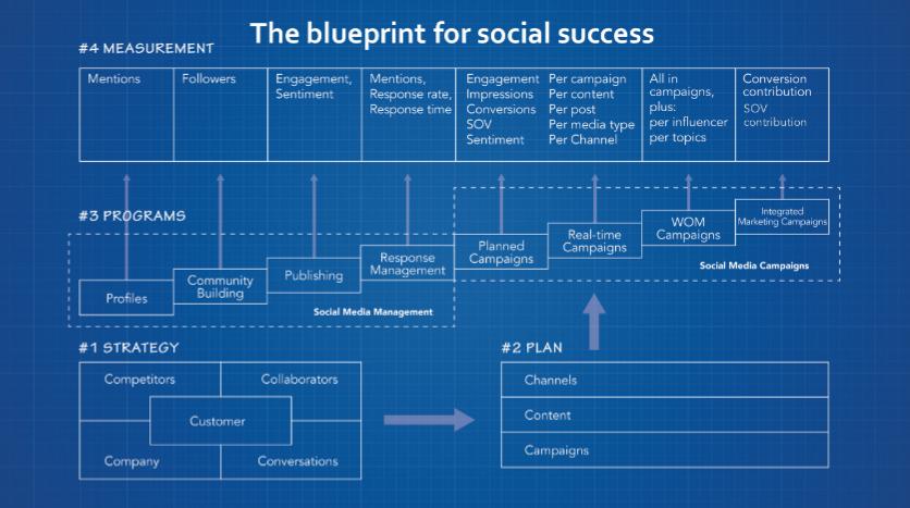 le-plan-pour-reussir-sur-les-media-sociaux