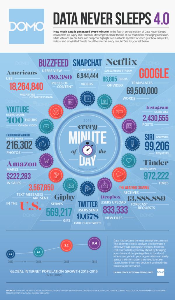 chiffres-internet-2016