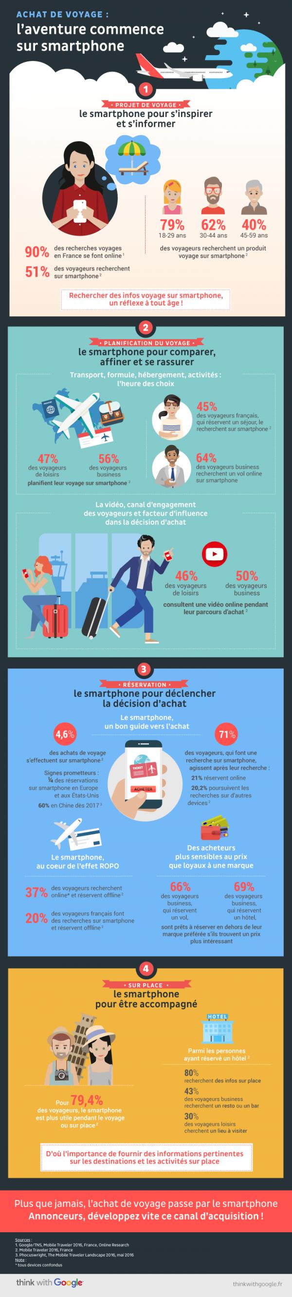infographie_achat_de_voyage_laventure_commence_smartphone