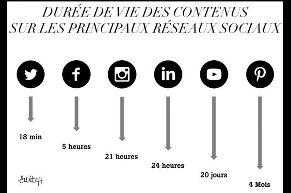 Durée de vie des contenus sur les reseaux sociaux