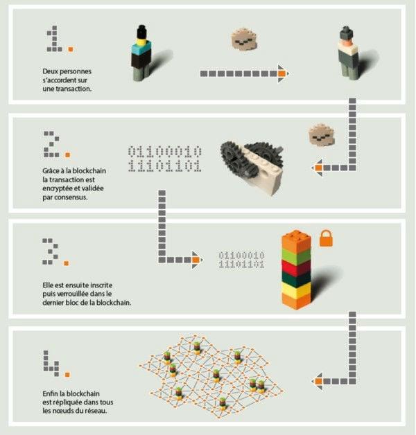 © U Change, Livre blanc Comprendre la blockchain